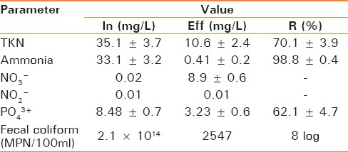 Table 2: Effect of FS-MBR on nutrient and FC variation during experiment