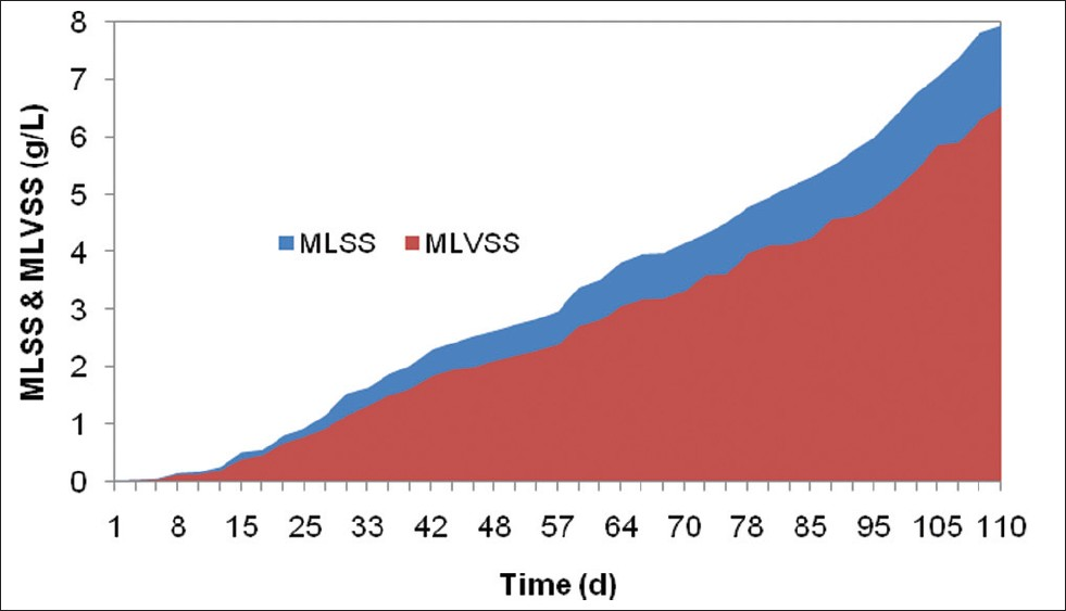 Figure 7: Profile of comulative of surplus MLSS and MLVSS during study (Maximum sludge formation was obtained in 110th day of opration)