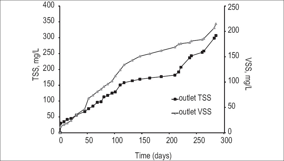 Figure 4: Effluent TSS and VSS variation profiles during the reactor operation period