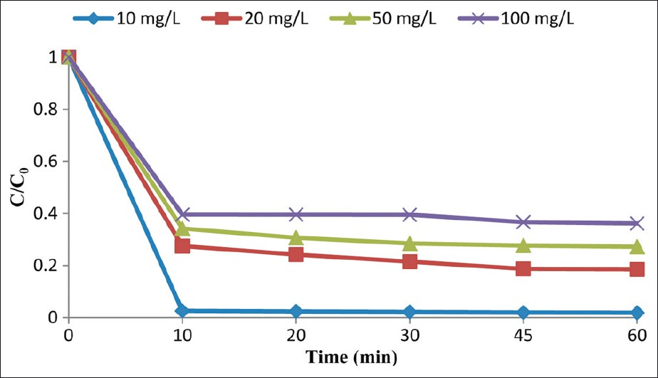 Figure 6: The effect of changes in the initial concentration of MTBE on its elimination in the UV/O<sub>3</sub> process (O<sub>3</sub>: 150 mg/L, pH: 7)