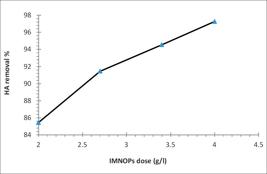 Figure 4: Effect of IOMNPs dose onto HA removal efficiency