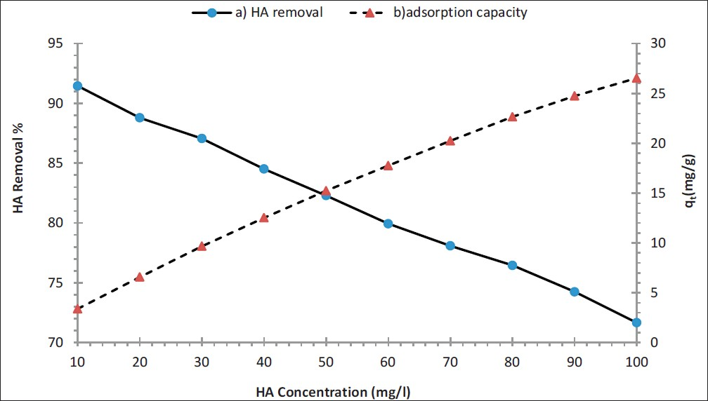 Figure 8: Effect of initial concentrations of HA onto (<b>a</b>) HA removal efficiency and (<b>b</b>) adsorption capacity (q<sub>t</sub>) of IOMNPs