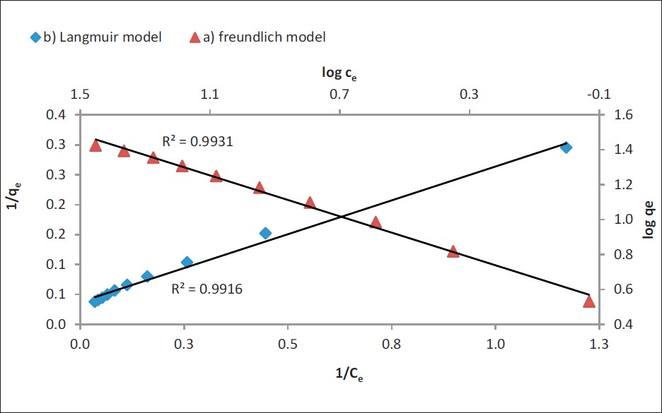 Figure 9: Linear plots of (<b>a</b>) Langmuir and (<b>b</b>) Freundlich isotherms