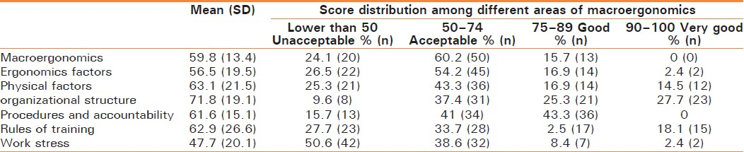 Table 2: The mean score of macroergonomics and its different areas