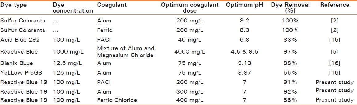Table 2 Comparison Of Obtained Results With Literature Concerning Decolorization Various Dyes Using