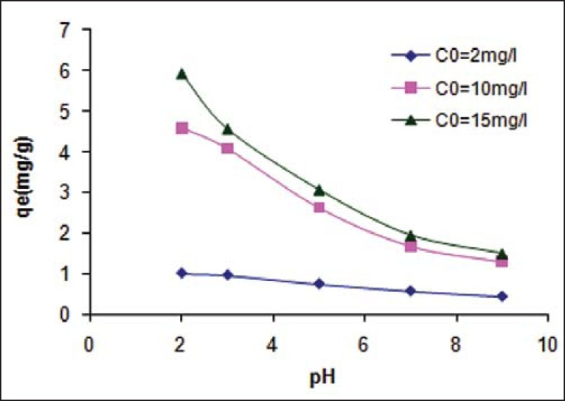 A batch study of hexavalent chromium removal from synthetic