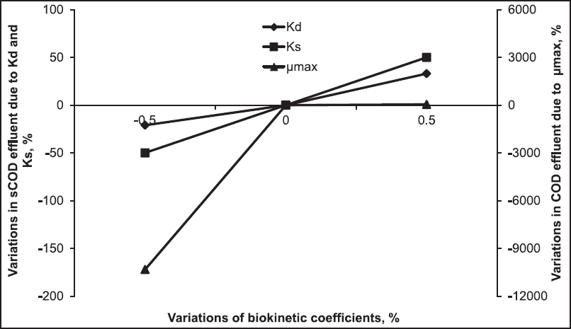 Determination of biokinetic coefficients for an adsorption/bio