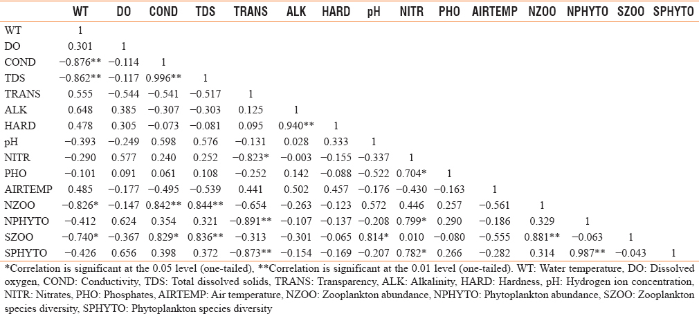 Table 2: Pearson correlation coefficient of physicochemical parameters, plankton abundance, and diversity at Station A in River Ogun (December 2011-June 2012)