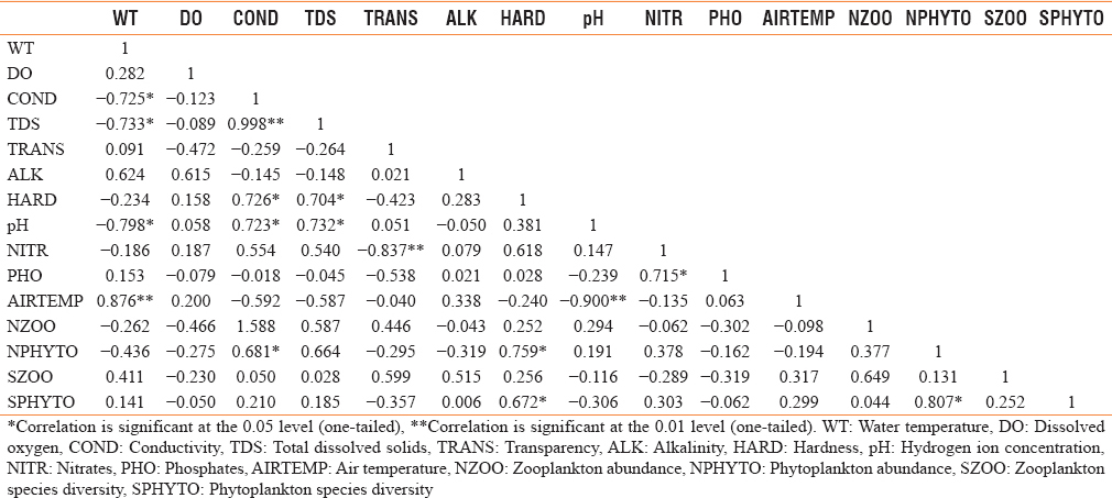 Table 3: Pearson correlation coefficient of physicochemical parameters, plankton abundance, and diversity at Station B in River Ogun (December 2011-June 2012)