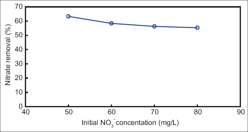 Figure 3: Nitrate removal efficiency as function of initial NO<sub>3</sub> - concentration (current density: 2 A/cm<sup>2</sup>, contact time: 60 min,  electrolyte dose: 2 g/L, and solution pH: 7)