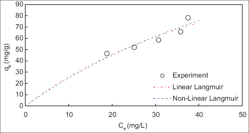 Figure 8: Linear and nonlinear Freundlich isotherm plot of NO<sup>3</sup> - adsorption during alternating current electrocoagulation
