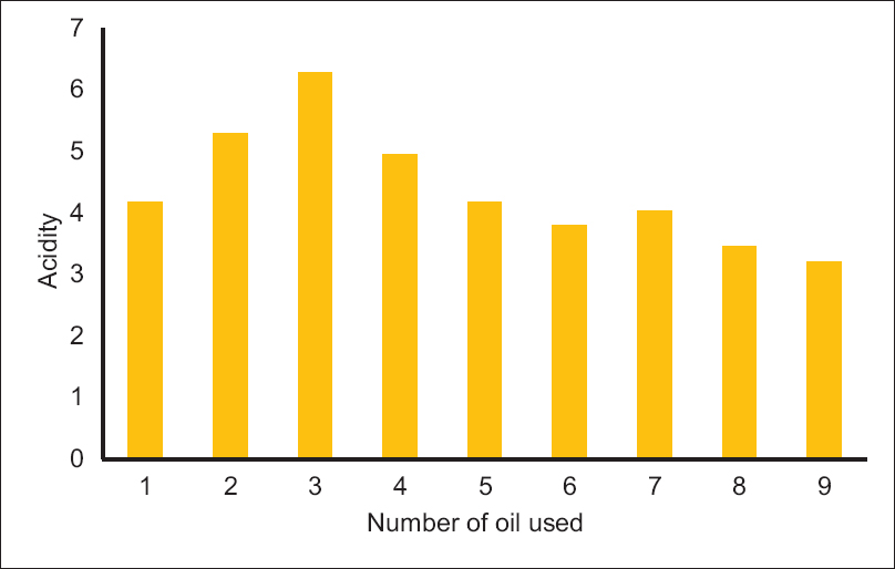 Figure 3: Determination of the free fatty acids used in terms of the number of oil used