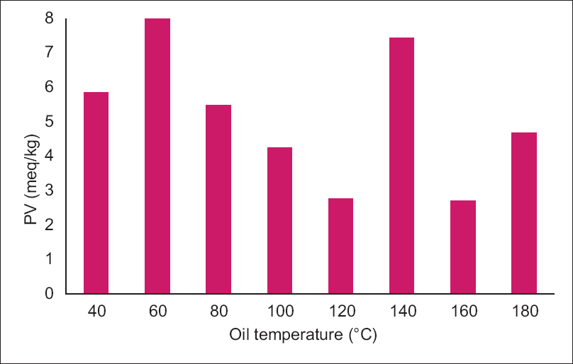 Figure 6: Determination of peroxide value in terms of the oil temperature used